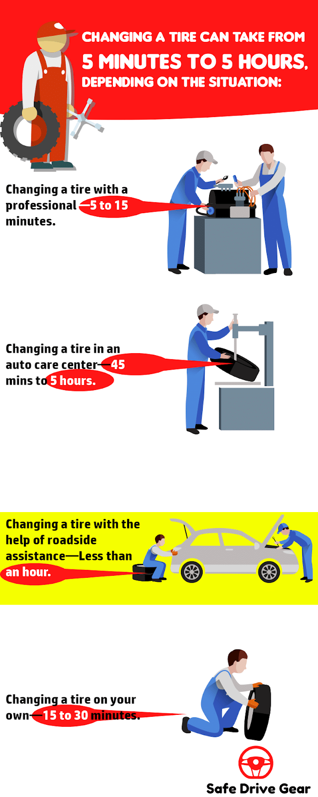 Does It Take to Change a Tire