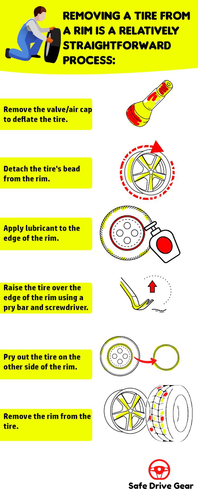 Remove Tire From Rim