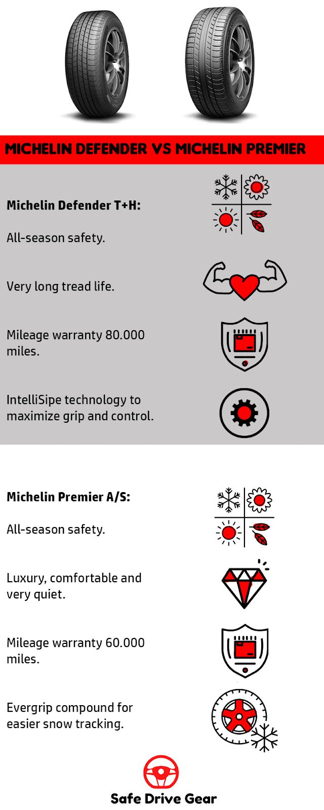 Michelin Defender vs Premier