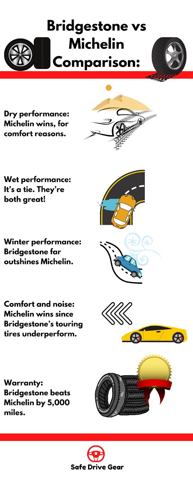 Bridgestone vs Michelin infographic